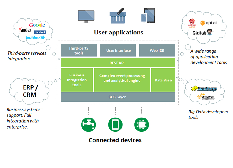 Cloud based iot platform go for Architecture iot